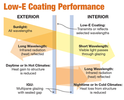 Low E-Coating Performance Graphic