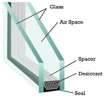 Parts of a Window Pane