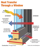 How Heat Transfers Through Windows